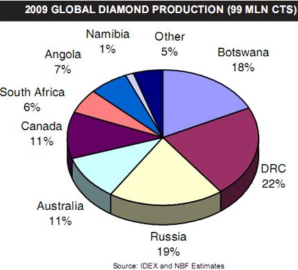 Weltweite diamantenproduktion im gesamtjahr 2009 und ausblick