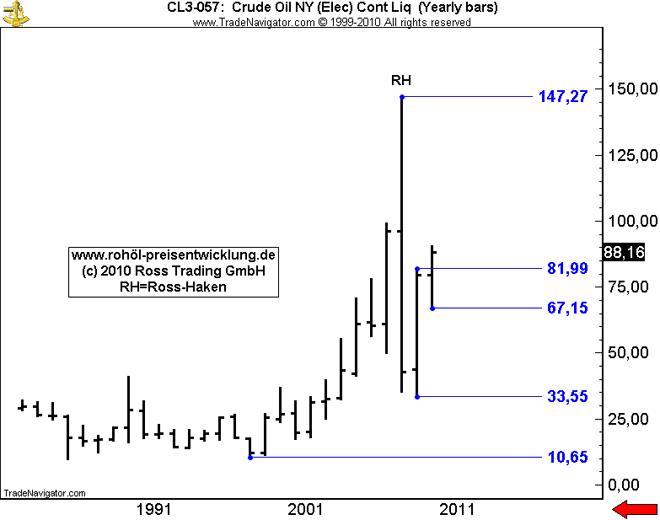 rohölpreise in euro