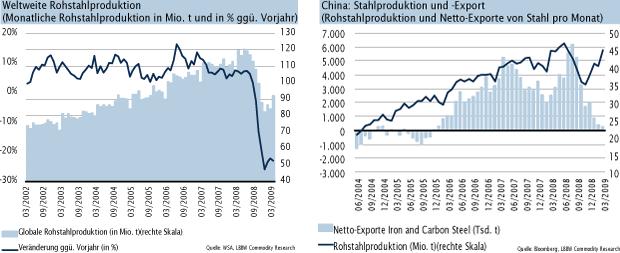 Diamanten Preisentwicklung Historisch