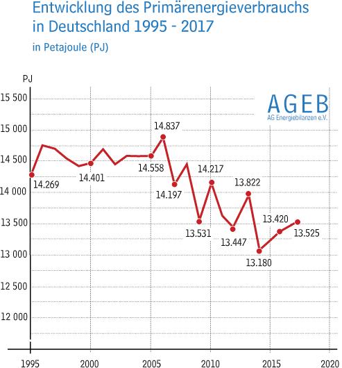 Berlin/Bergheim   Der Energieverbrauch In Deutschland Stieg 2017 Erneut  Leicht An. Einfluss Auf Den Zuwachs Hatte Vor Allem Der Anhaltend Positive  ...